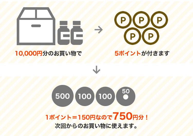 10,000円分のお買い物で5ポイントが付きます。1ポイント=150円なので750円分!次回からのお買い物に使えます。